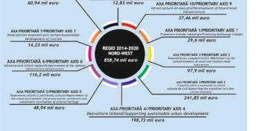 Cea mai recenta situatie -depunerea si semnarea de proiecte REGIO 2014-2020