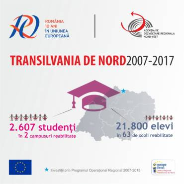 Educaţia după #10aniROinUE în #TransilvaniaDeNord