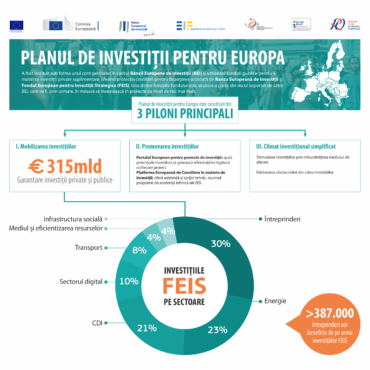 Final de proiect #investEU in Northern Transylvania