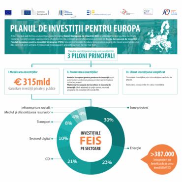 Final de proiect #investEU in Northern Transylvania