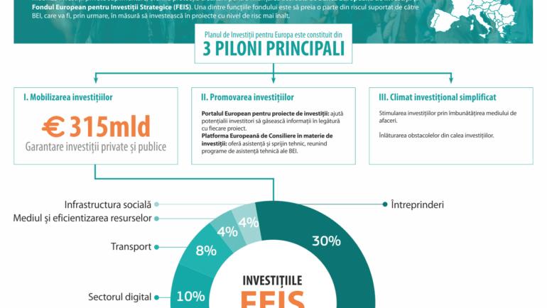Informează-te despre Planul de Investiții pentru Europa!