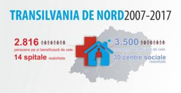 Care sunt rezultatele pe care #TransilvaniadeNord le-a înregistrat în domeniul sănătății publice și al serviciilor sociale în cei 10 ani de la aderarea României la Uniunea Europeană?