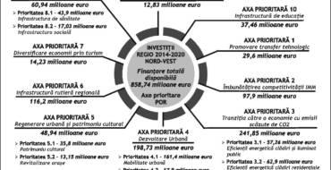 Finanţările REGIO 2014-2020 în Transilvania de Nord – infografic