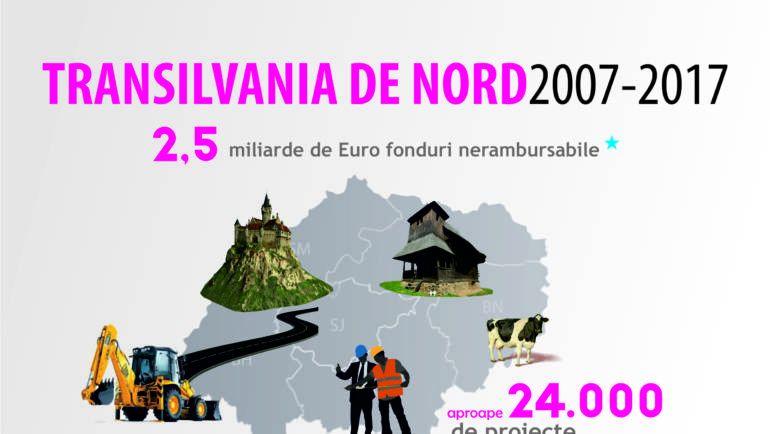 Zeci de mii de proiecte europene finanţate în regiune