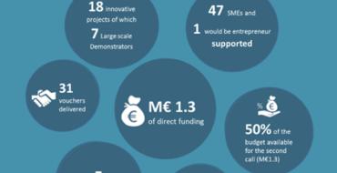 Debutează proiectele finanțate cu vouchere de inovare NEPTUNE, prin ADR Nord-Vest