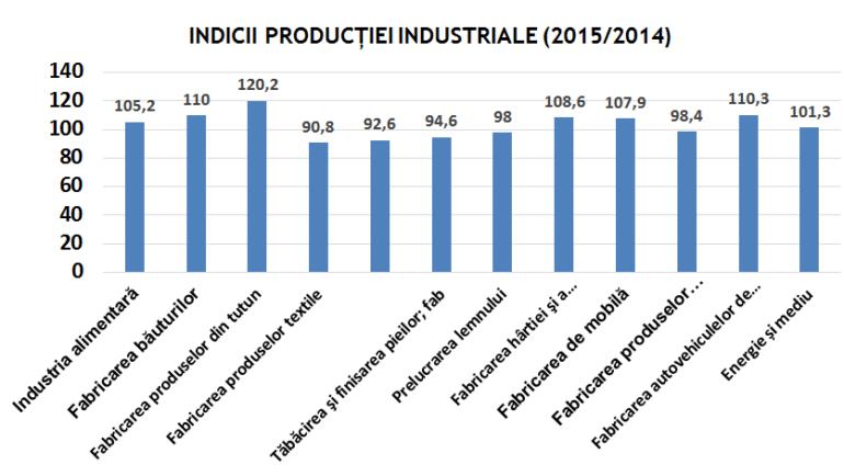 Atelier de lucru privind noul document de politică industrială