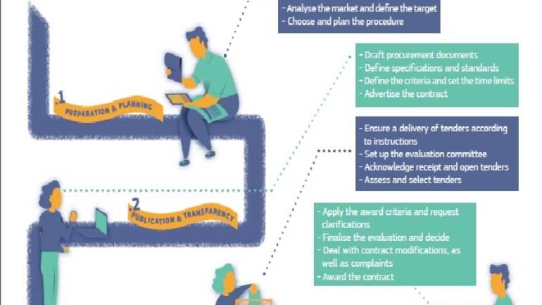Recomandări ale Comisiei Europene privind achizițiile publice pentru proiectele cu finanțare UE
