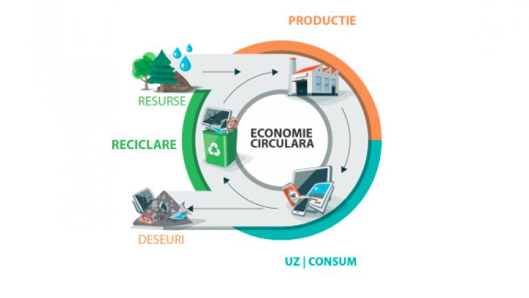 Vouchere de inovare pentru economia circulară din Regiunea Nord-Vest