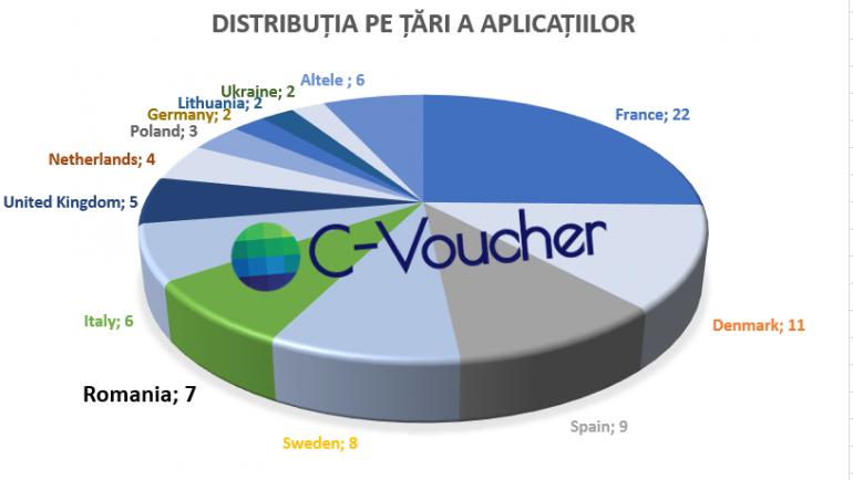 Concurență acerbă pentru Programul de Accelerare pentru Economia Circulară C-Voucher