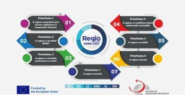 Dezbateri publice POR Nord-Vest 2021-2027